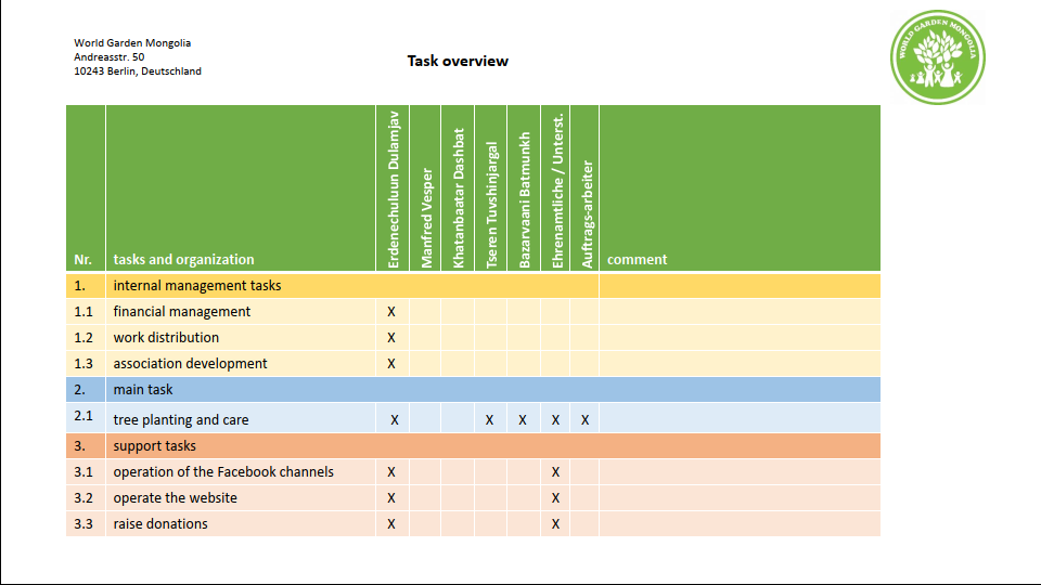 Task overview 1. section