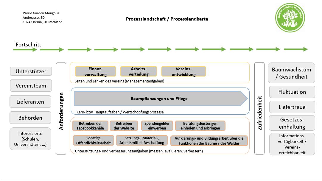 Prozesslandschaft WGM